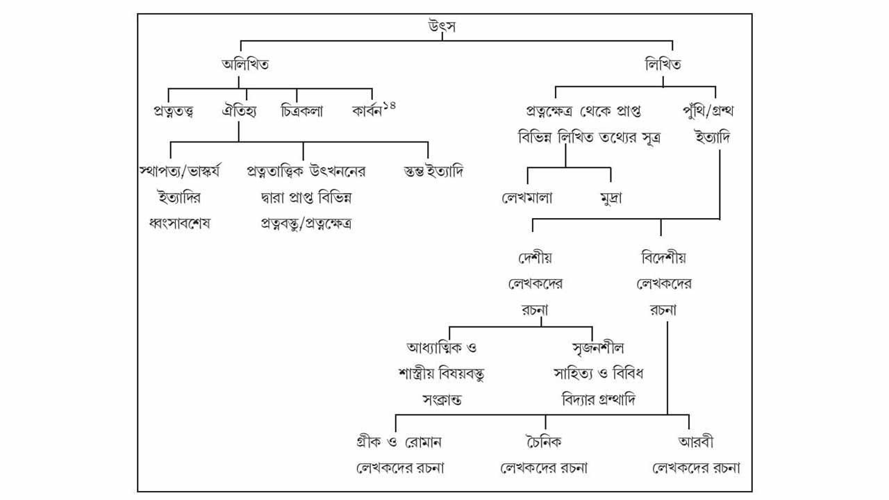 ভারতের ইতিহাসের সাহিত্যিক উৎস